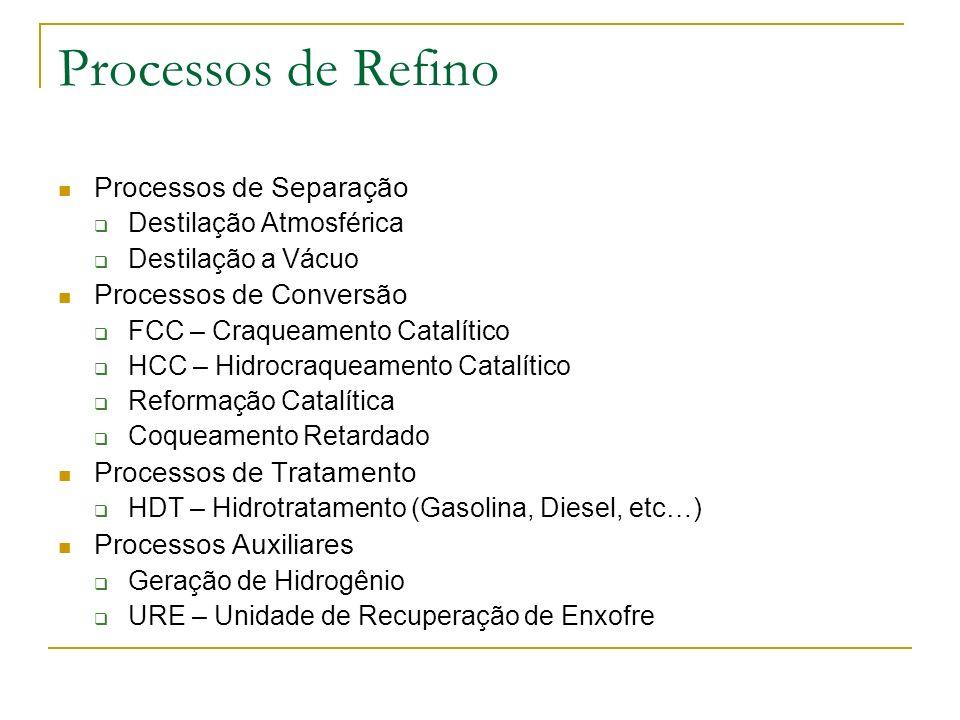 Processos de Refino Processos de Separação Processos de Conversão