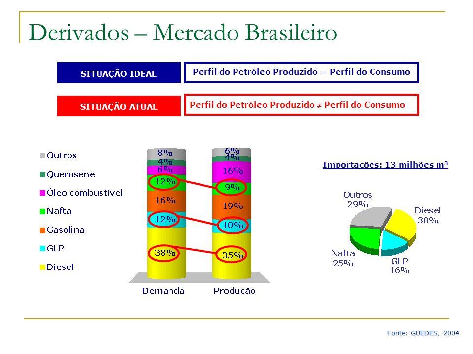 Derivados – Mercado Brasileiro