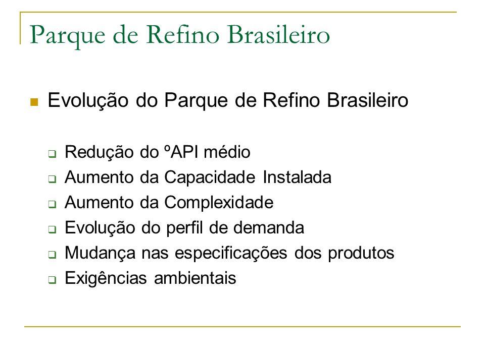 Parque de Refino Brasileiro