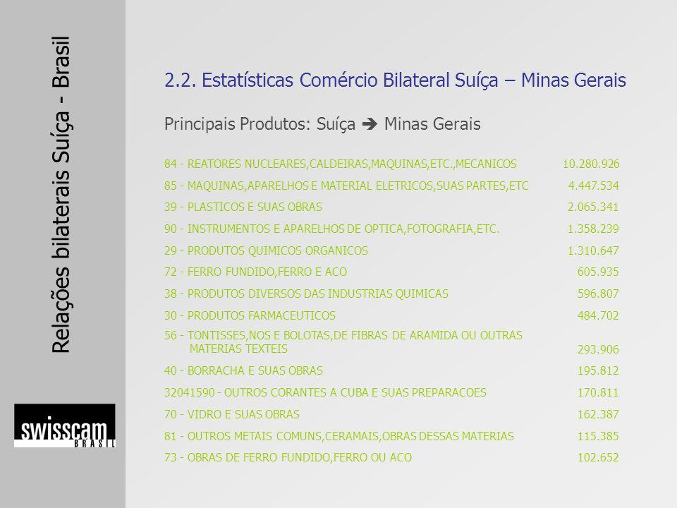 2.2. Estatísticas Comércio Bilateral Suíça – Minas Gerais