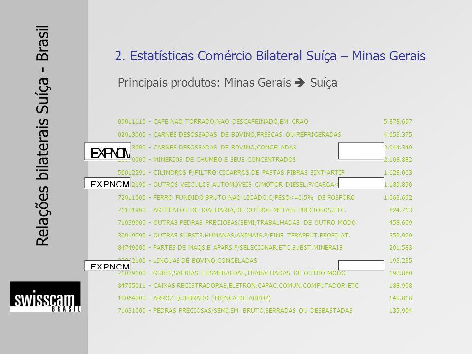 2. Estatísticas Comércio Bilateral Suíça – Minas Gerais