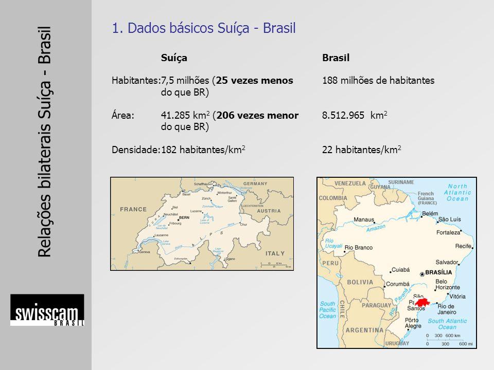 1. Dados básicos Suíça - Brasil