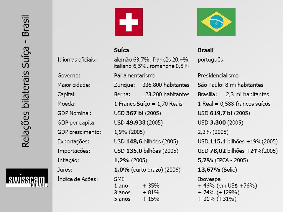 Suíça Idiomas oficiais: alemão 63,7%, francês 20,4%, italiano 6,5%, romanche 0,5% Governo: Parlamentarismo.