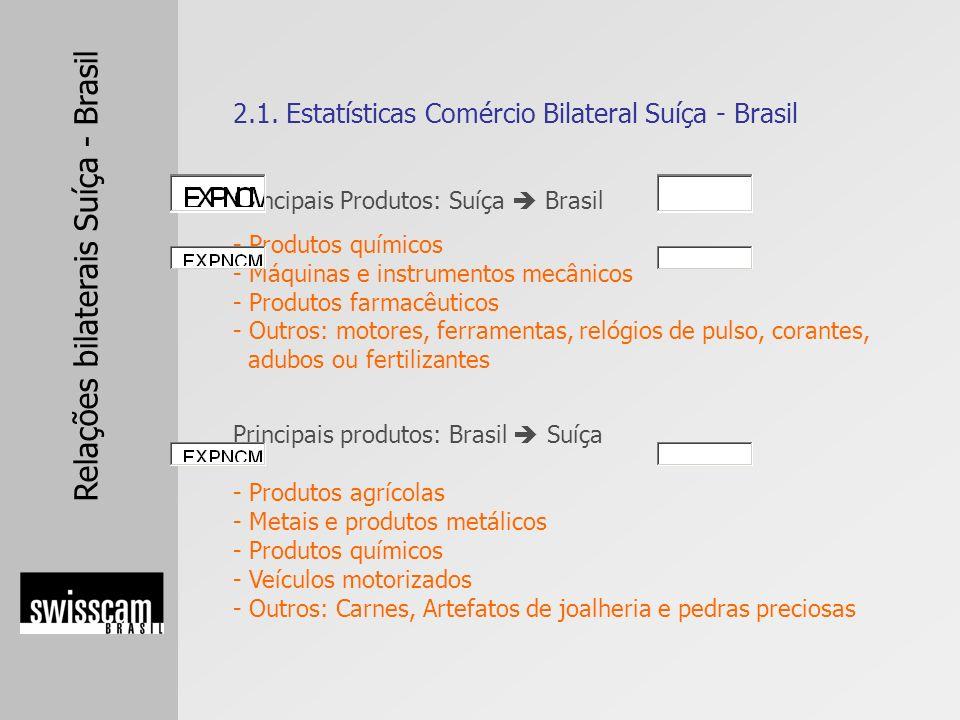 2.1. Estatísticas Comércio Bilateral Suíça - Brasil