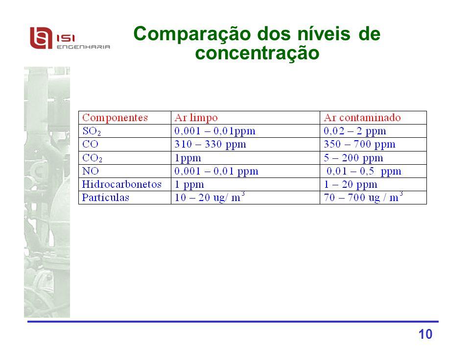 Comparação dos níveis de concentração