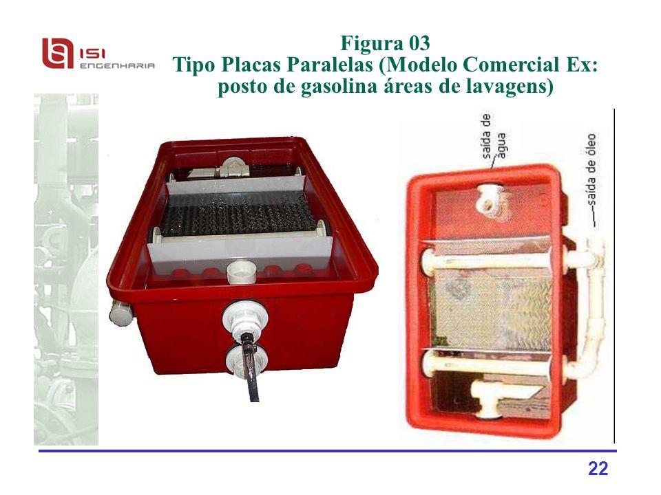 Figura 03 Tipo Placas Paralelas (Modelo Comercial Ex: posto de gasolina áreas de lavagens)
