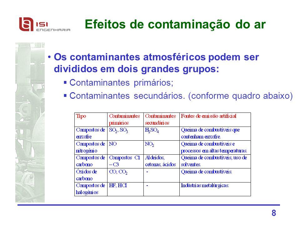 Efeitos de contaminação do ar