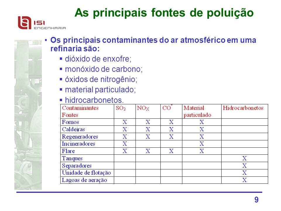 As principais fontes de poluição
