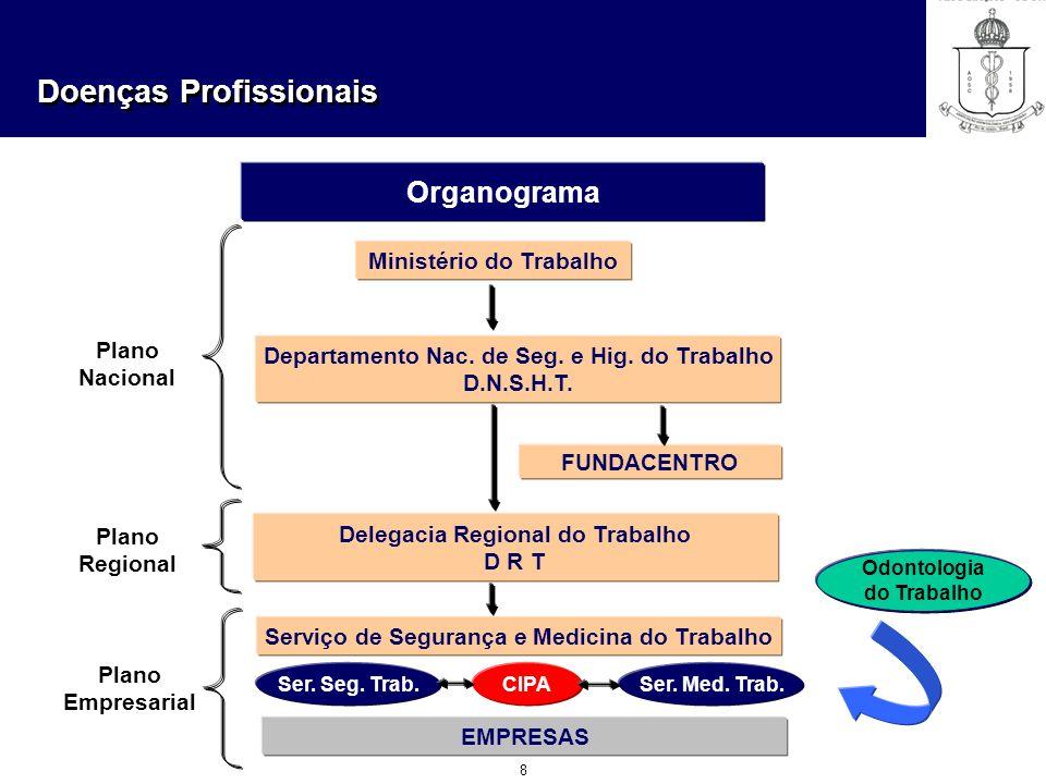 Organograma Ministério do Trabalho Plano Nacional