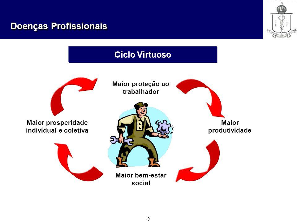 Ciclo Virtuoso Maior proteção ao trabalhador