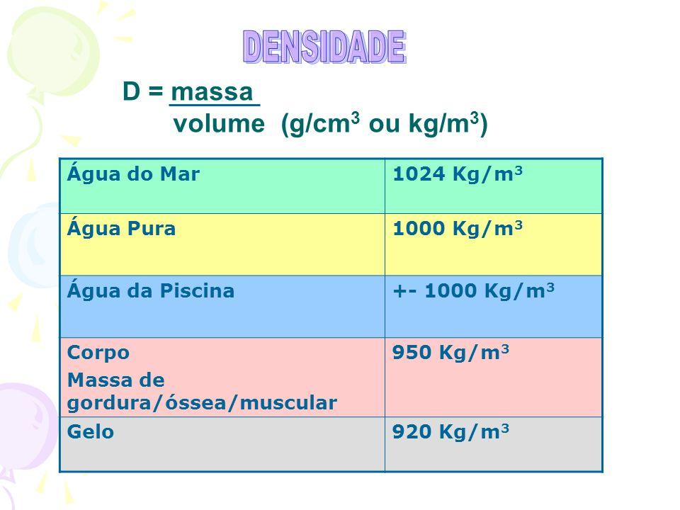 D = massa volume (g/cm3 ou kg/m3) DENSIDADE Água do Mar 1024 Kg/m3