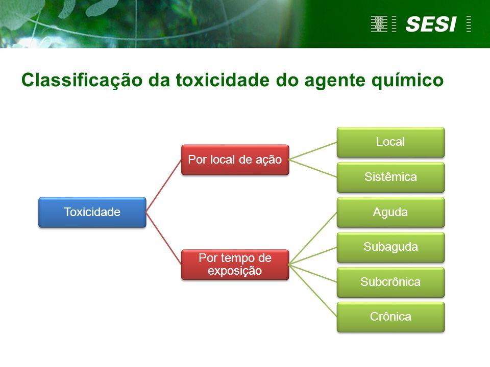 Classificação da toxicidade do agente químico