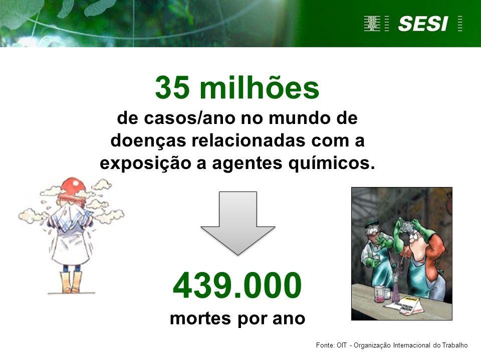 35 milhões de casos/ano no mundo de doenças relacionadas com a exposição a agentes químicos.