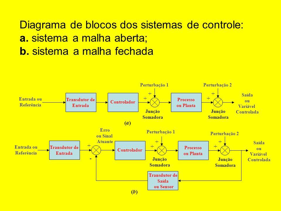 Diagrama de blocos dos sistemas de controle: