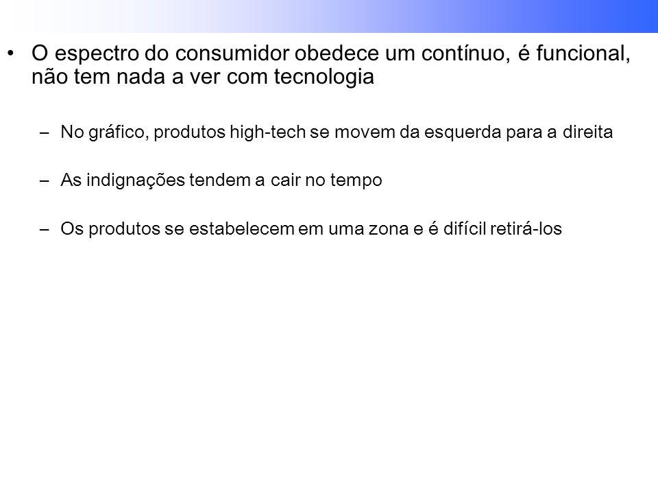 O espectro do consumidor obedece um contínuo, é funcional, não tem nada a ver com tecnologia