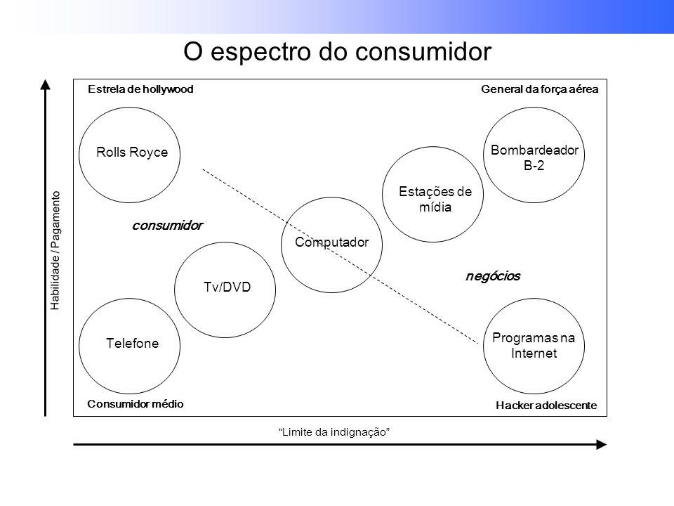 O espectro do consumidor