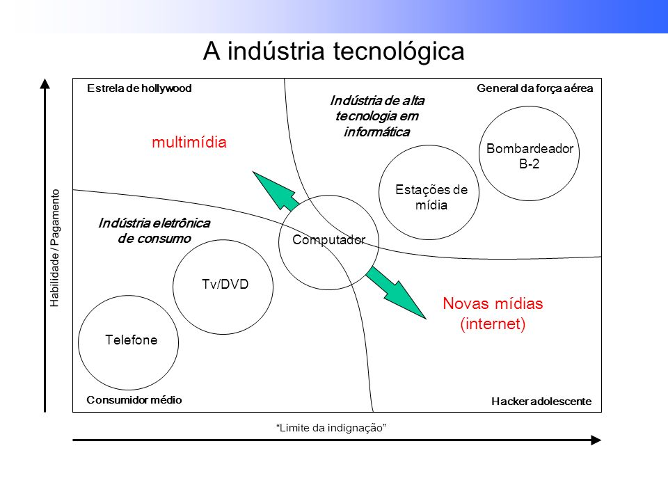 A indústria tecnológica