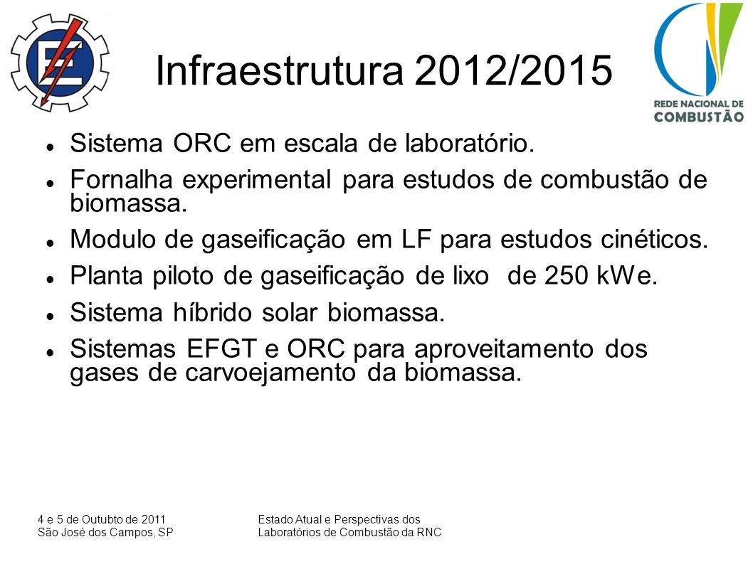 Infraestrutura 2012/2015 Sistema ORC em escala de laboratório.