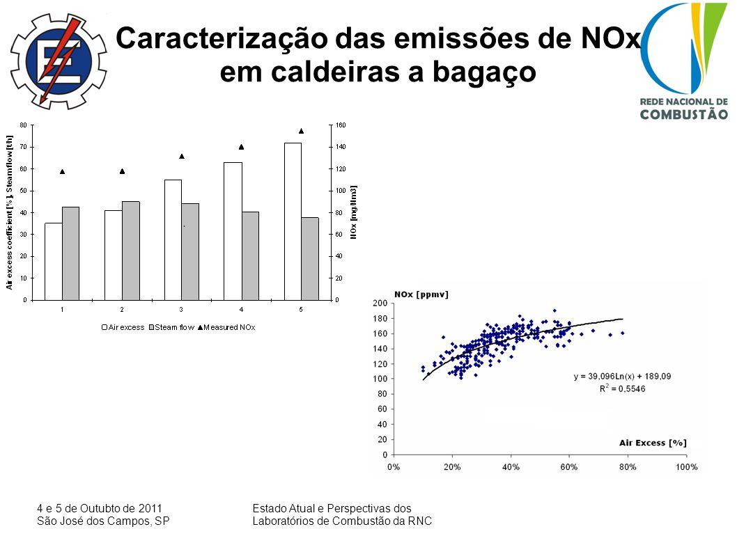 Caracterização das emissões de NOx