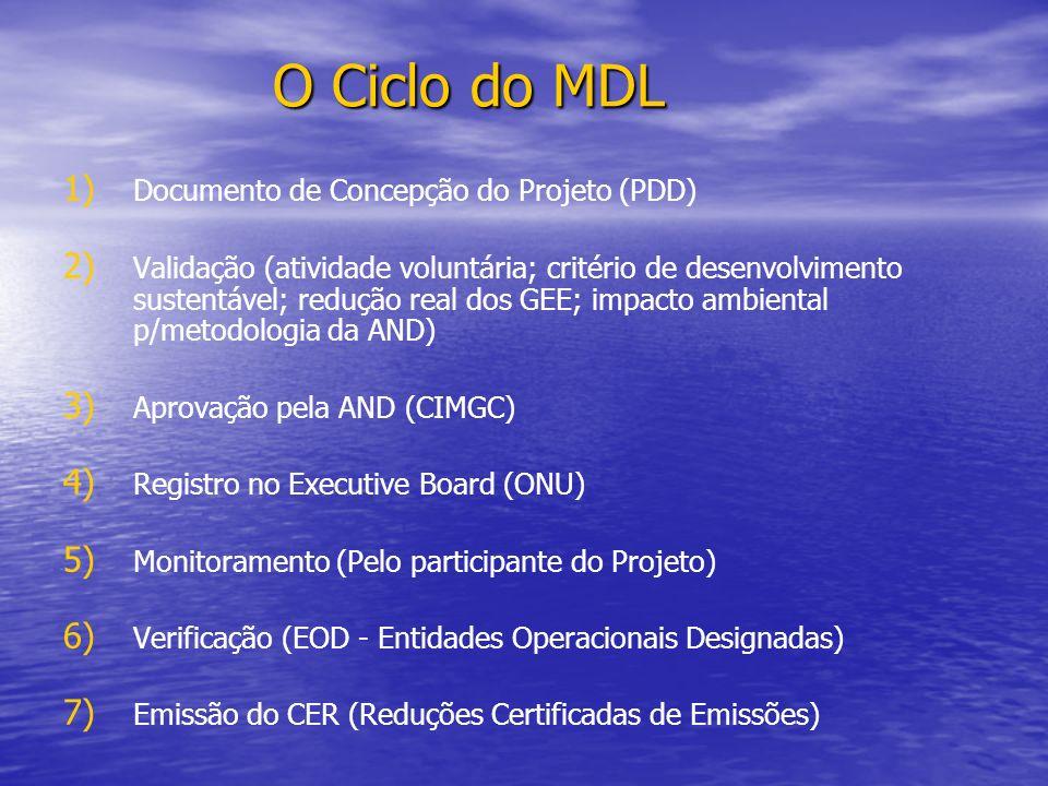 O Ciclo do MDL Documento de Concepção do Projeto (PDD)