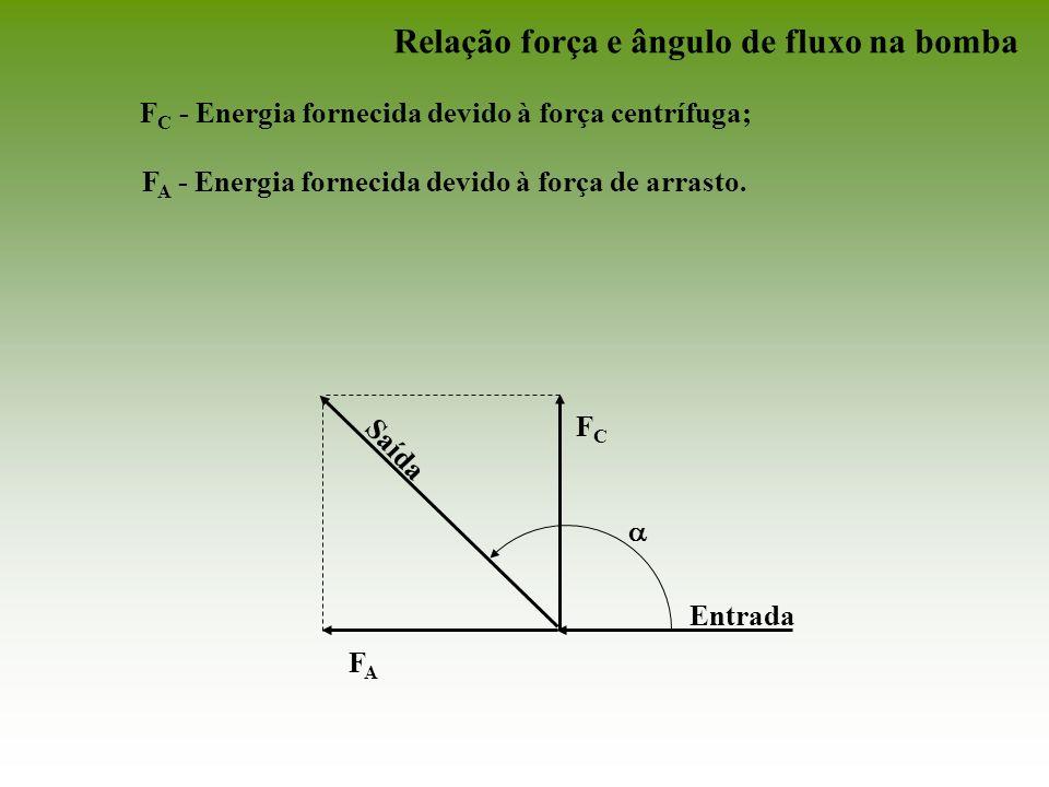 Relação força e ângulo de fluxo na bomba