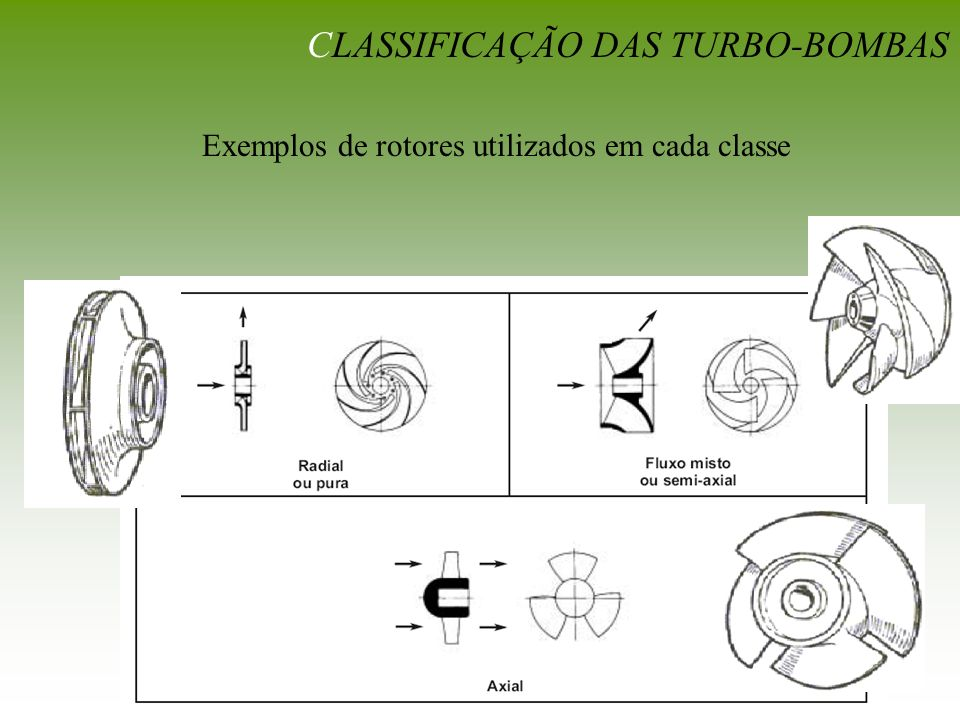 CLASSIFICAÇÃO DAS TURBO-BOMBAS