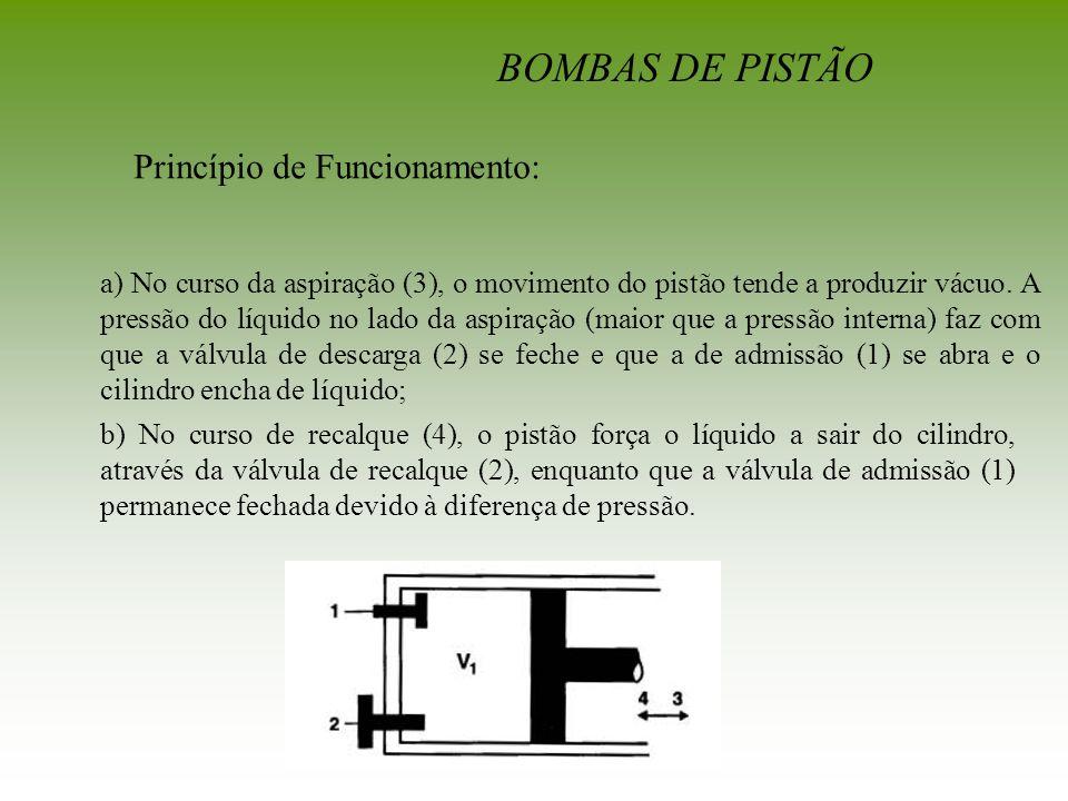 BOMBAS DE PISTÃO Princípio de Funcionamento: