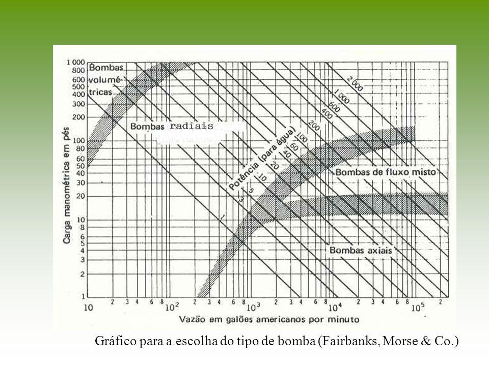 Gráfico para a escolha do tipo de bomba (Fairbanks, Morse & Co.)