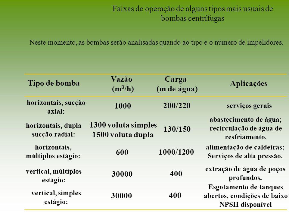 Faixas de operação de alguns tipos mais usuais de bombas centrífugas