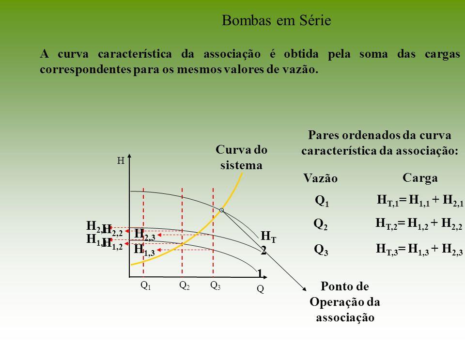 Bombas em Série A curva característica da associação é obtida pela soma das cargas correspondentes para os mesmos valores de vazão.