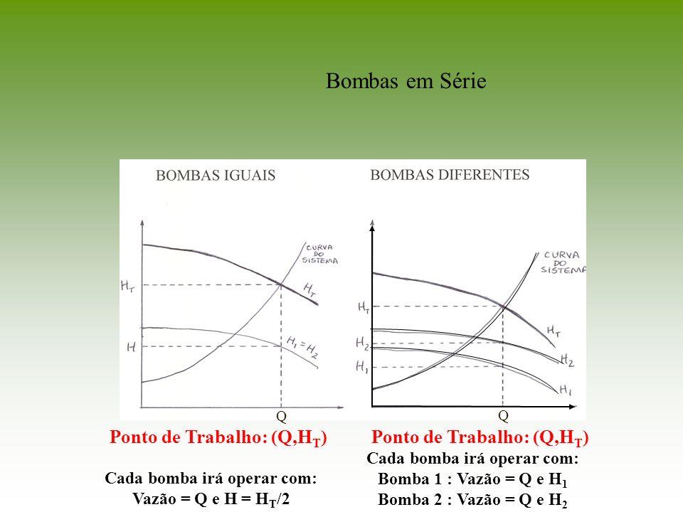 Bombas em Série Ponto de Trabalho: (Q,HT) Ponto de Trabalho: (Q,HT)