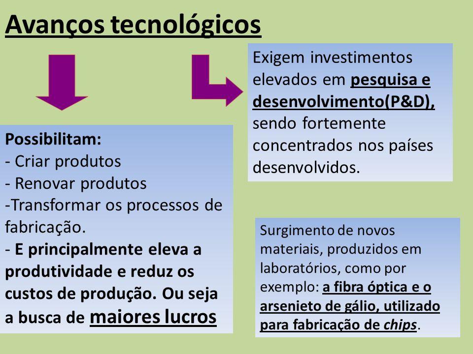 Avanços tecnológicos Exigem investimentos elevados em pesquisa e desenvolvimento(P&D), sendo fortemente concentrados nos países desenvolvidos.