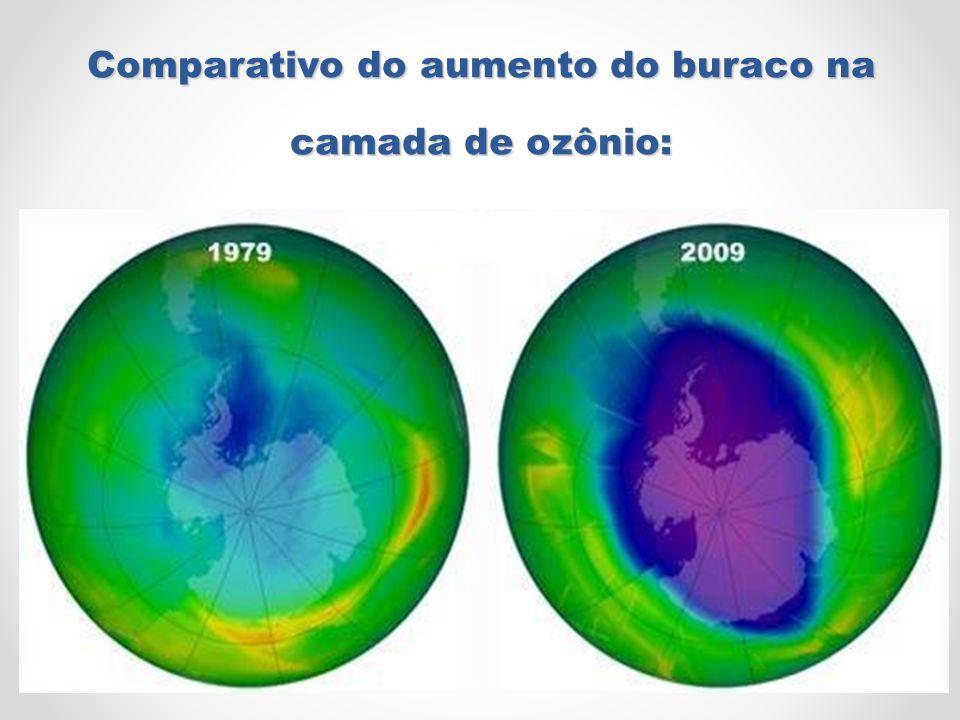 Comparativo do aumento do buraco na camada de ozônio: