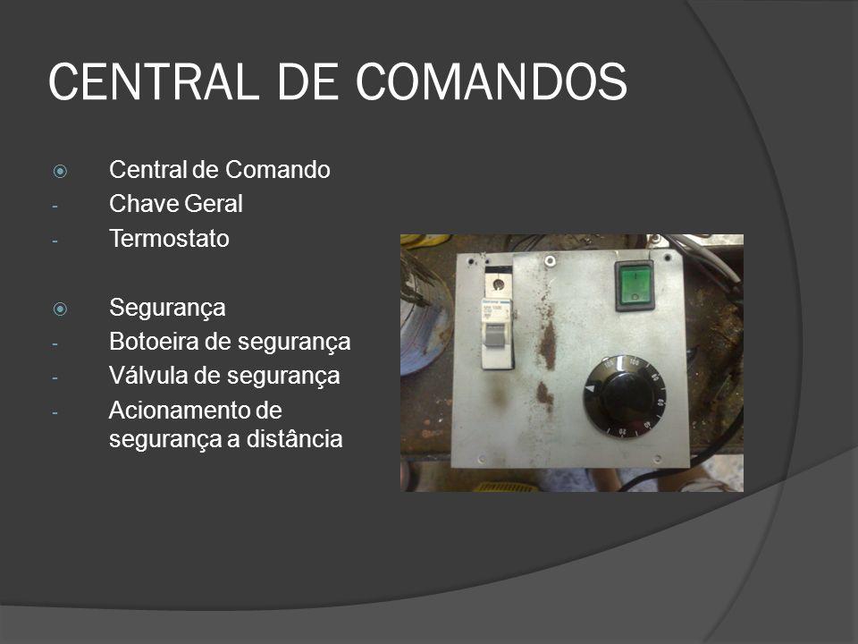 CENTRAL DE COMANDOS Central de Comando Chave Geral Termostato