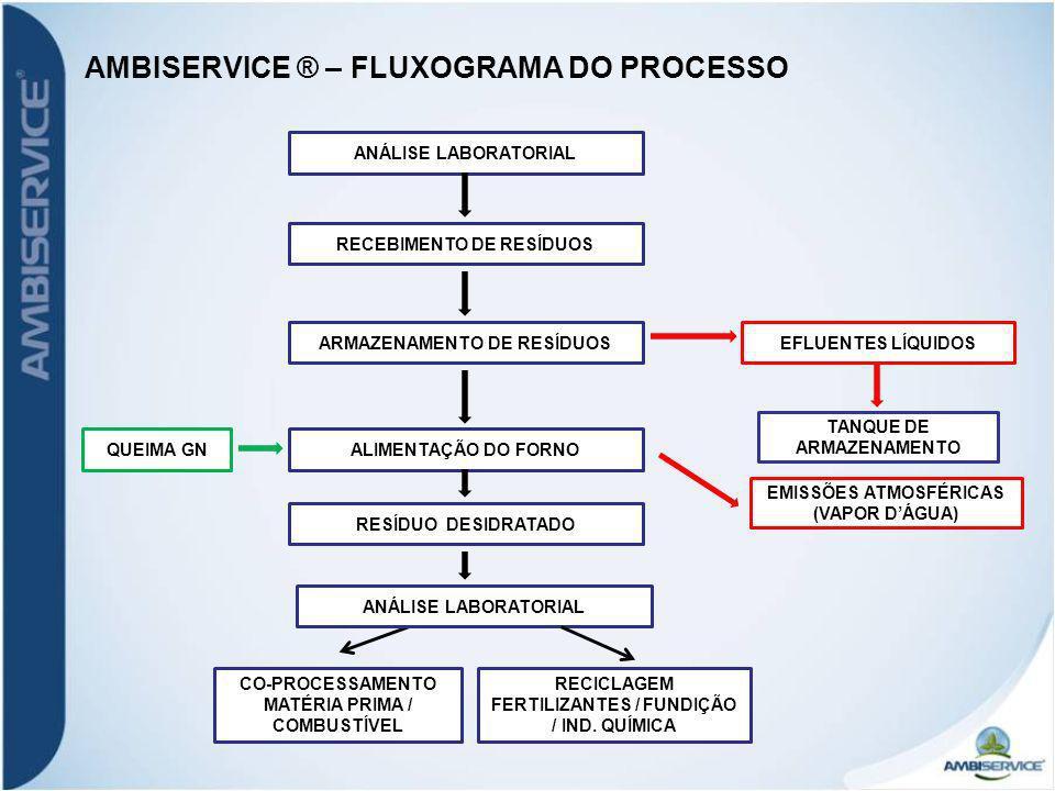 AMBISERVICE ® – FLUXOGRAMA DO PROCESSO
