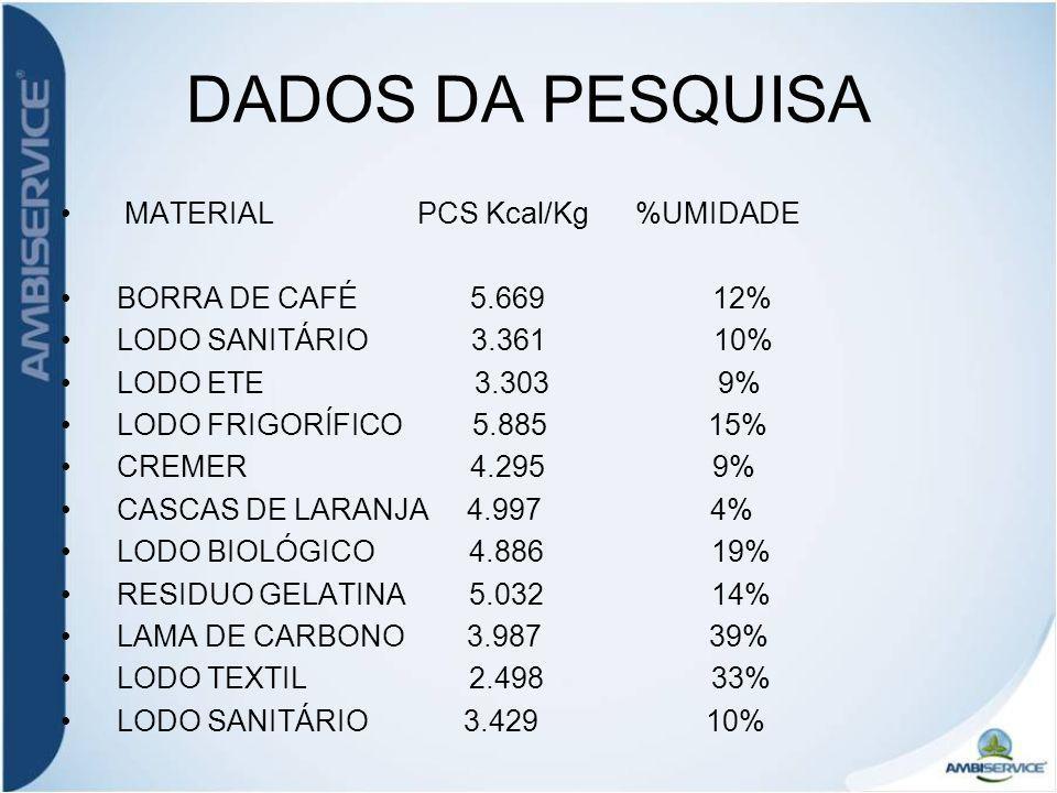 DADOS DA PESQUISA MATERIAL PCS Kcal/Kg %UMIDADE