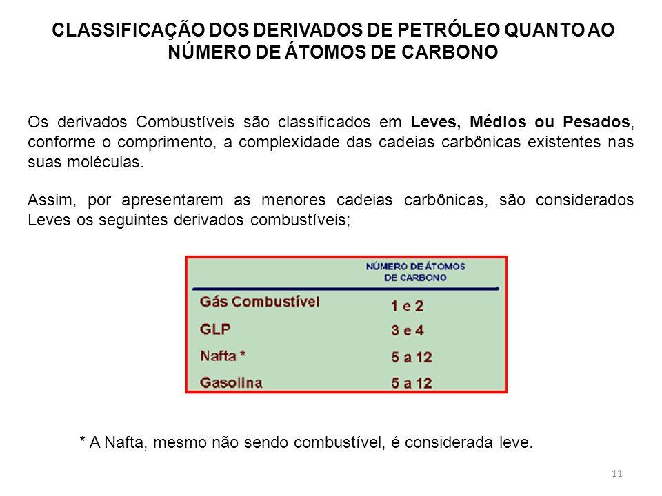 CLASSIFICAÇÃO DOS DERIVADOS DE PETRÓLEO QUANTO AO NÚMERO DE ÁTOMOS DE CARBONO