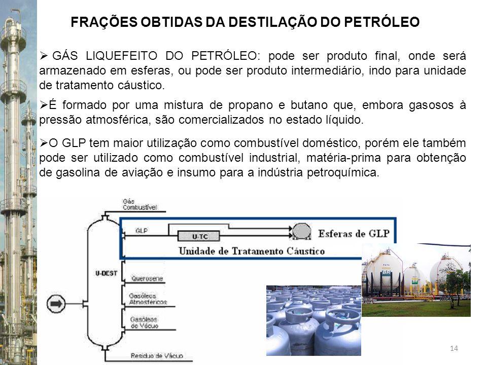 FRAÇÕES OBTIDAS DA DESTILAÇÃO DO PETRÓLEO