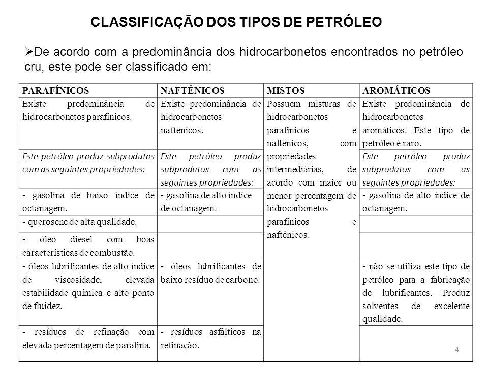 CLASSIFICAÇÃO DOS TIPOS DE PETRÓLEO