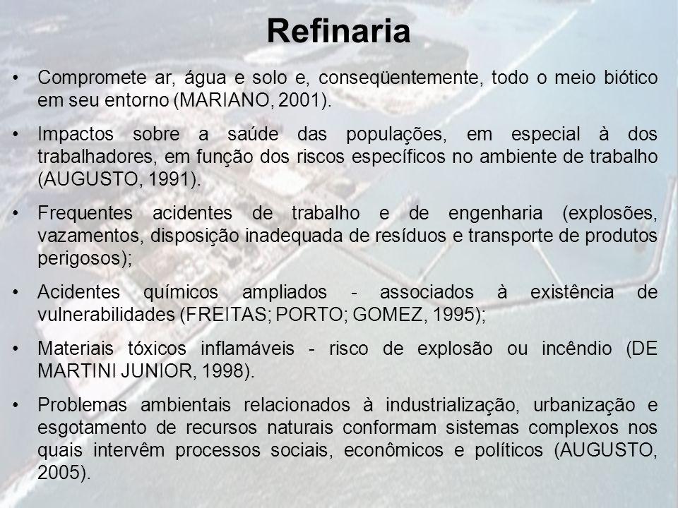 Refinaria Compromete ar, água e solo e, conseqüentemente, todo o meio biótico em seu entorno (MARIANO, 2001).