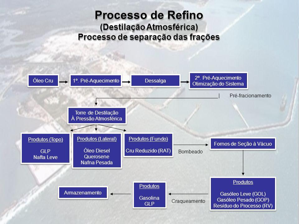 (Destilação Atmosférica) Processo de separação das frações