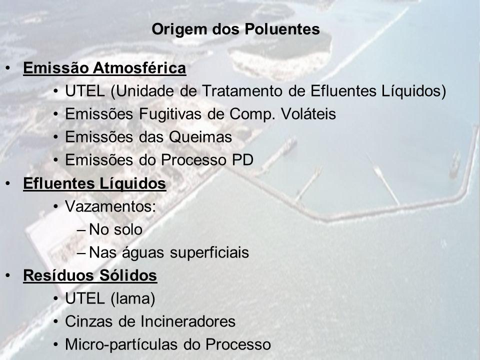 Origem dos Poluentes Emissão Atmosférica. UTEL (Unidade de Tratamento de Efluentes Líquidos) Emissões Fugitivas de Comp. Voláteis.