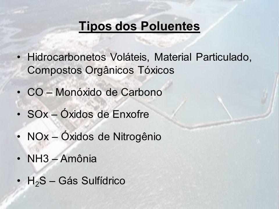 Tipos dos Poluentes Hidrocarbonetos Voláteis, Material Particulado, Compostos Orgânicos Tóxicos. CO – Monóxido de Carbono.