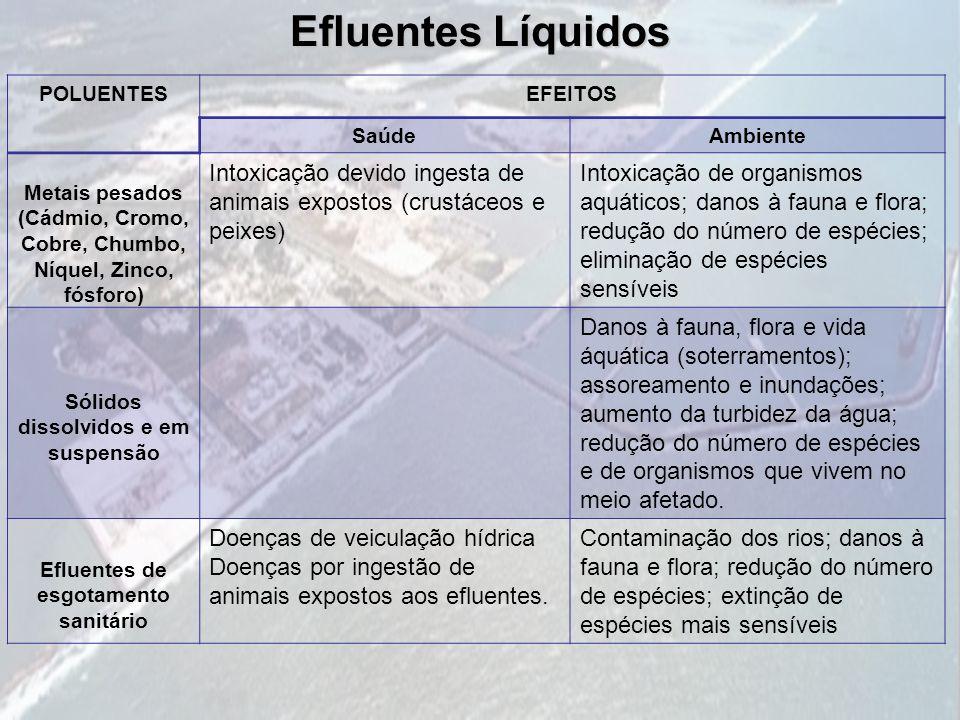 Efluentes Líquidos POLUENTES. EFEITOS. Saúde. Ambiente. Metais pesados (Cádmio, Cromo, Cobre, Chumbo, Níquel, Zinco, fósforo)