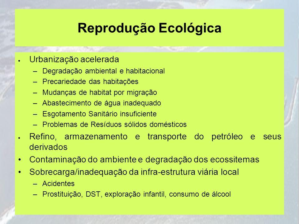 Reprodução Ecológica Urbanização acelerada