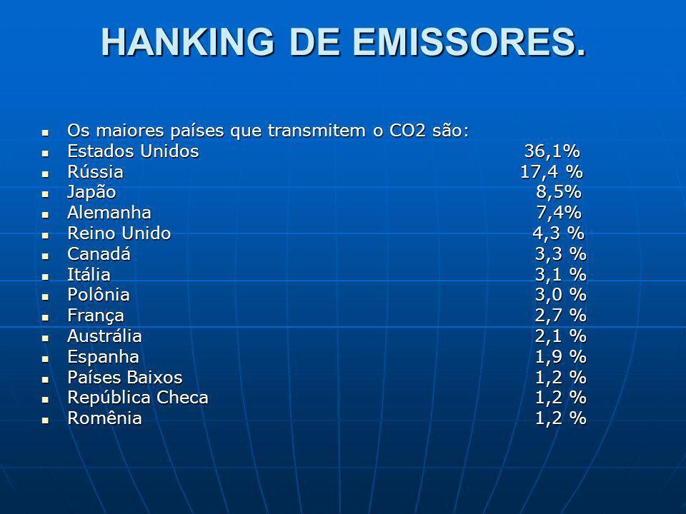 HANKING DE EMISSORES. Os maiores países que transmitem o CO2 são: