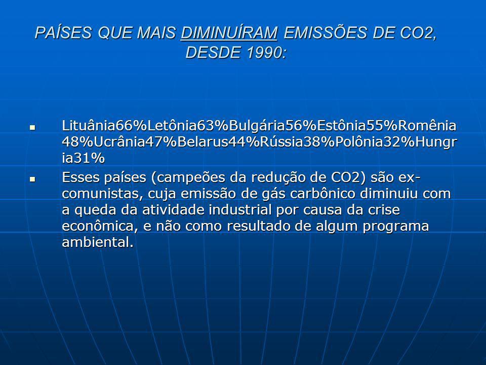 PAÍSES QUE MAIS DIMINUÍRAM EMISSÕES DE CO2, DESDE 1990: