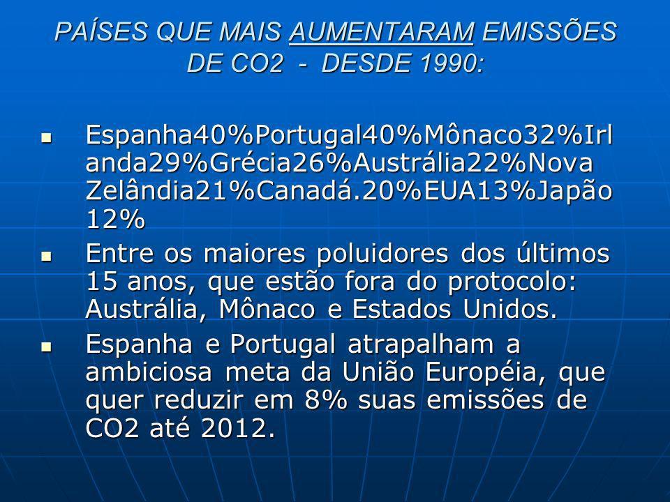 PAÍSES QUE MAIS AUMENTARAM EMISSÕES DE CO2 - DESDE 1990: