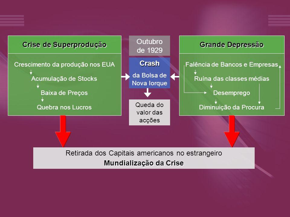 Crise de Superprodução Mundialização da Crise