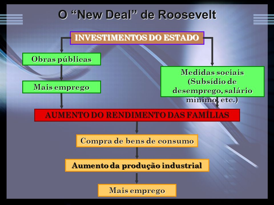 O New Deal de Roosevelt INVESTIMENTOS DO ESTADO